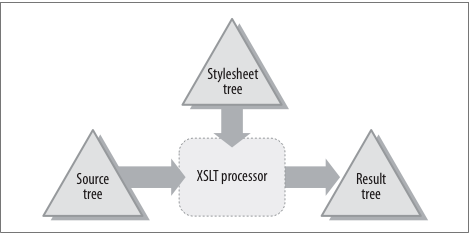 How Xslt Works Lenz Consulting Group Inc
